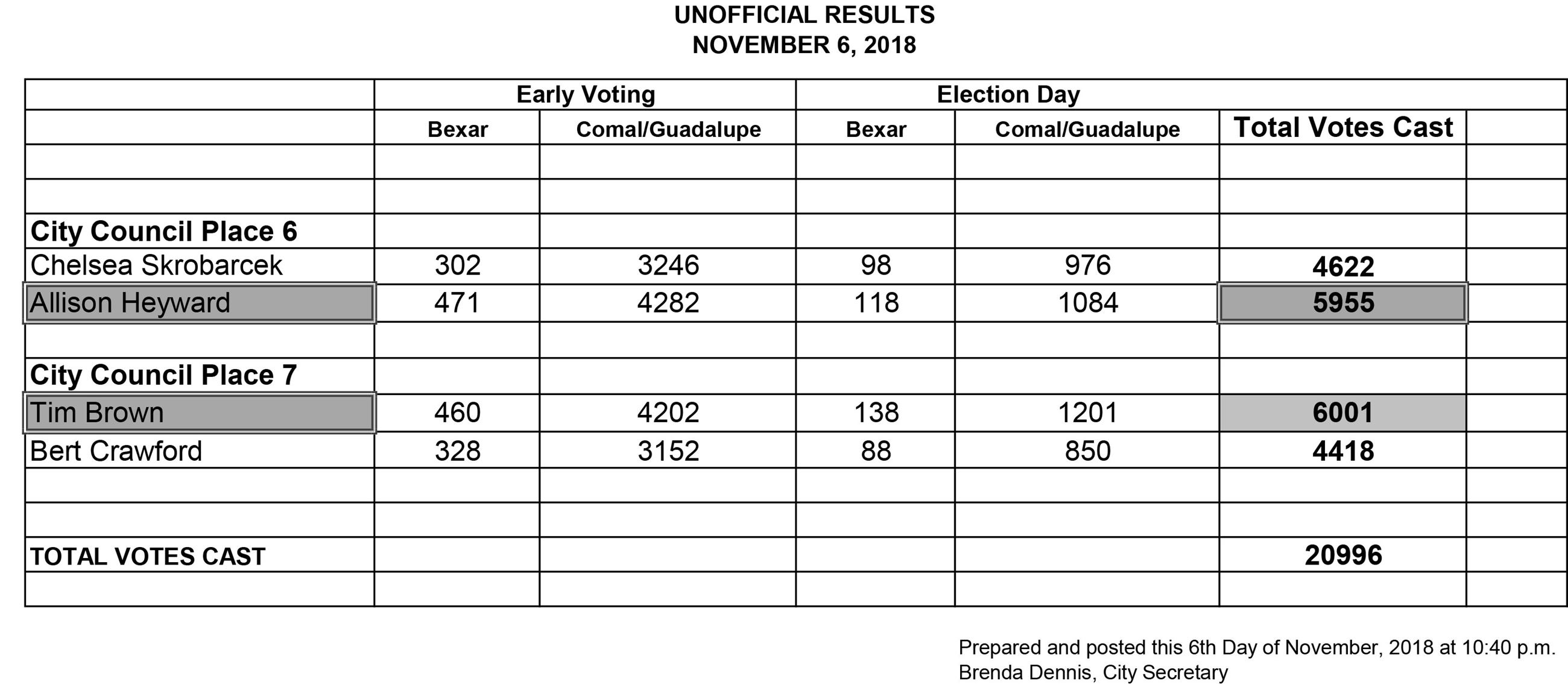 2018 Unofficial Election Results
