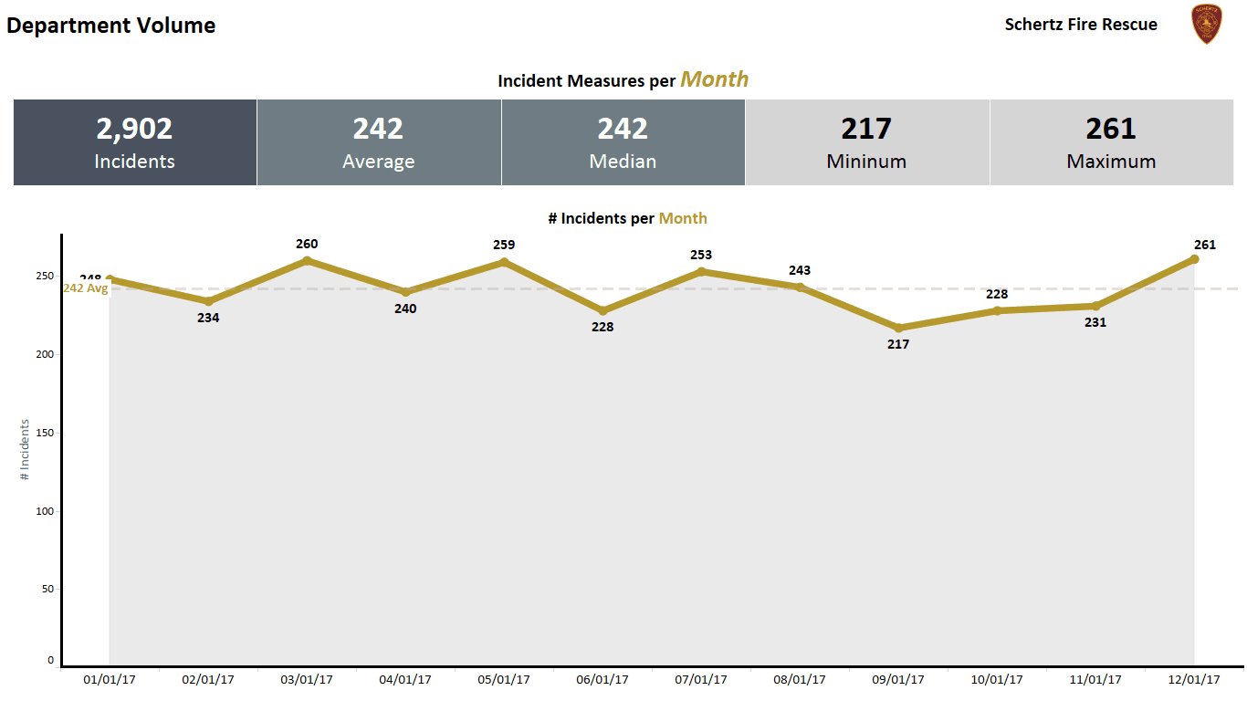 2017 Fire Department Call Volume