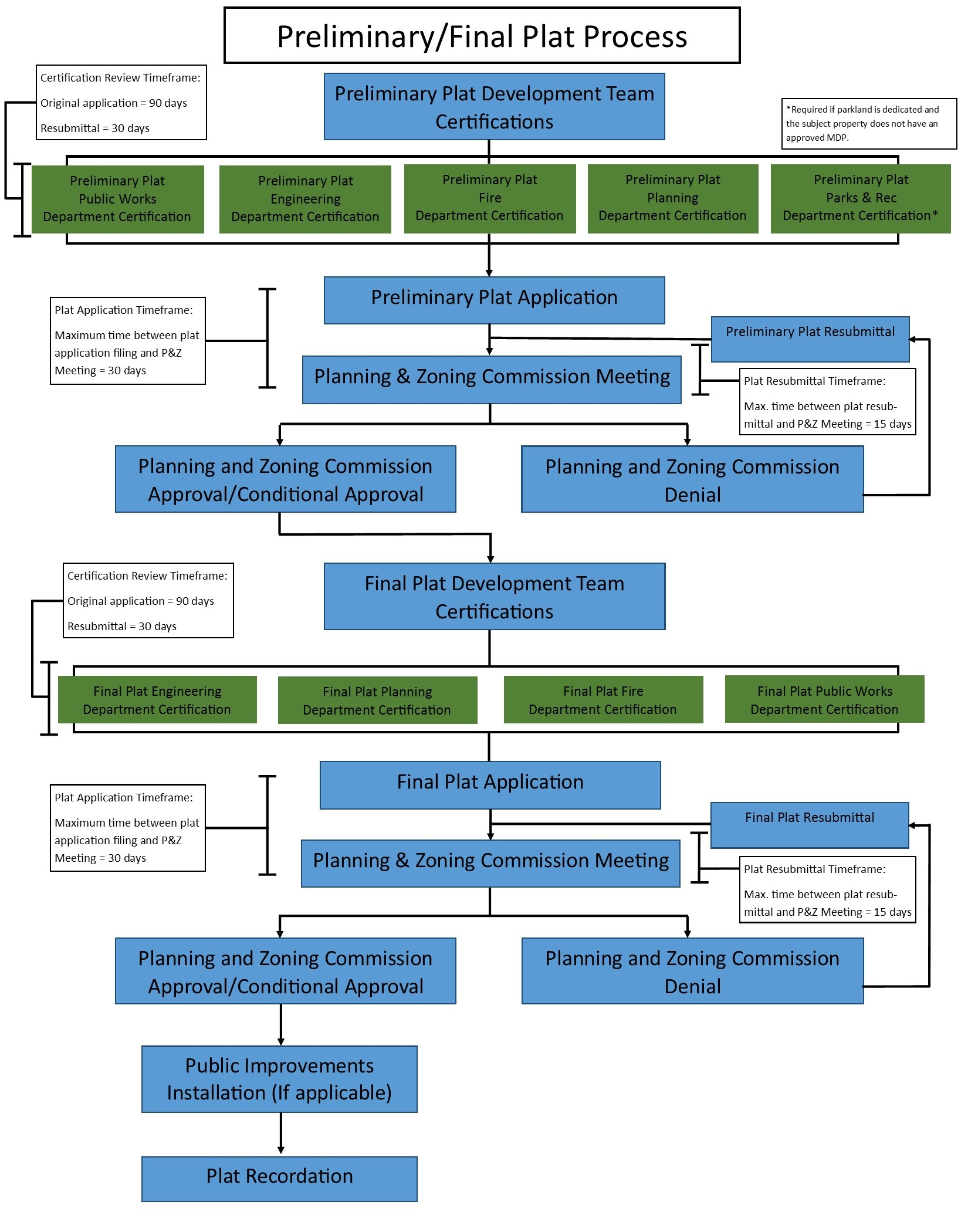 Prelim-Final Process Flow Chart Opens in new window