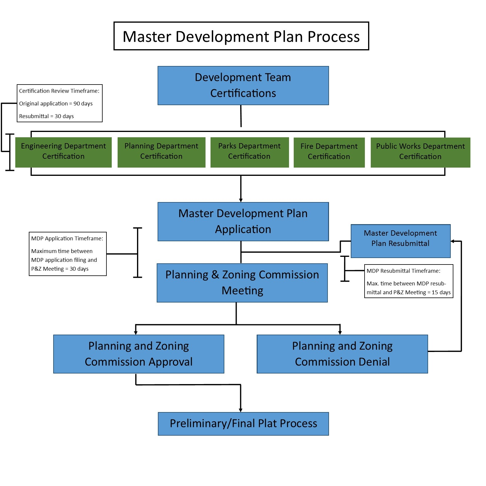 MDP Process Flow Chart Opens in new window