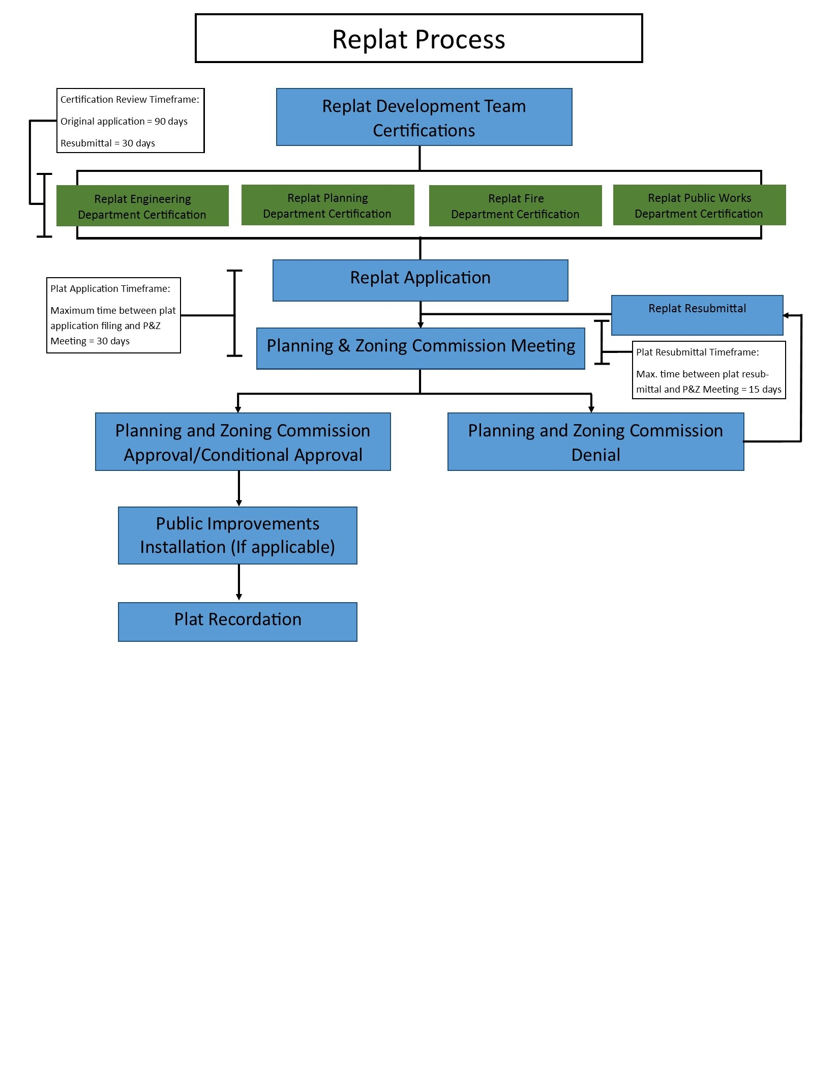 Replat Process Flow Chart
