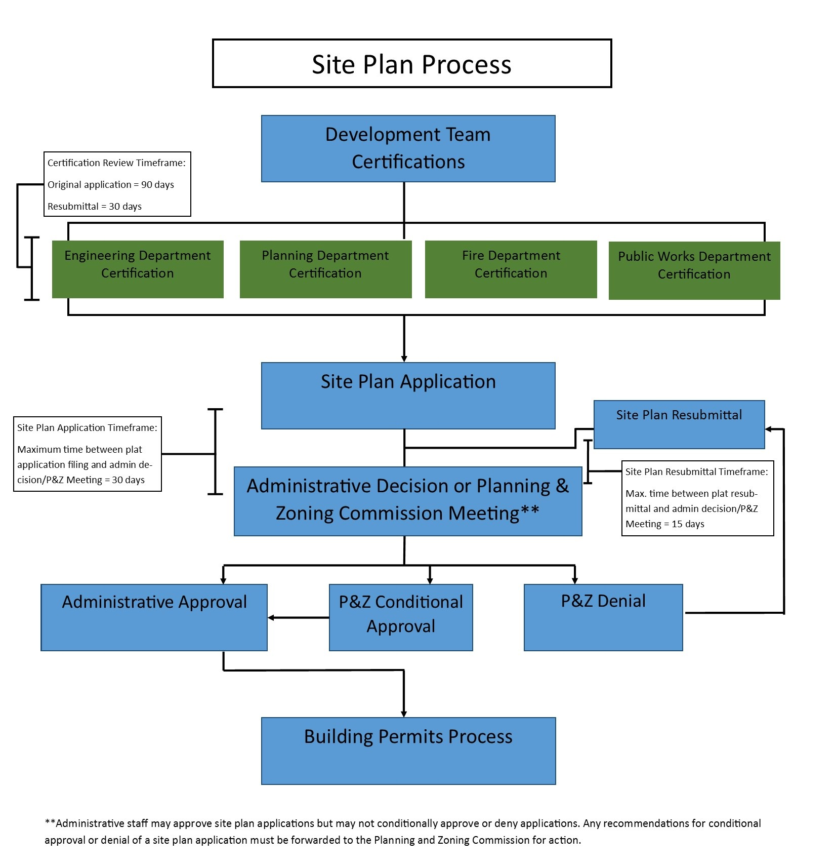 Site Plan Process Flowchart