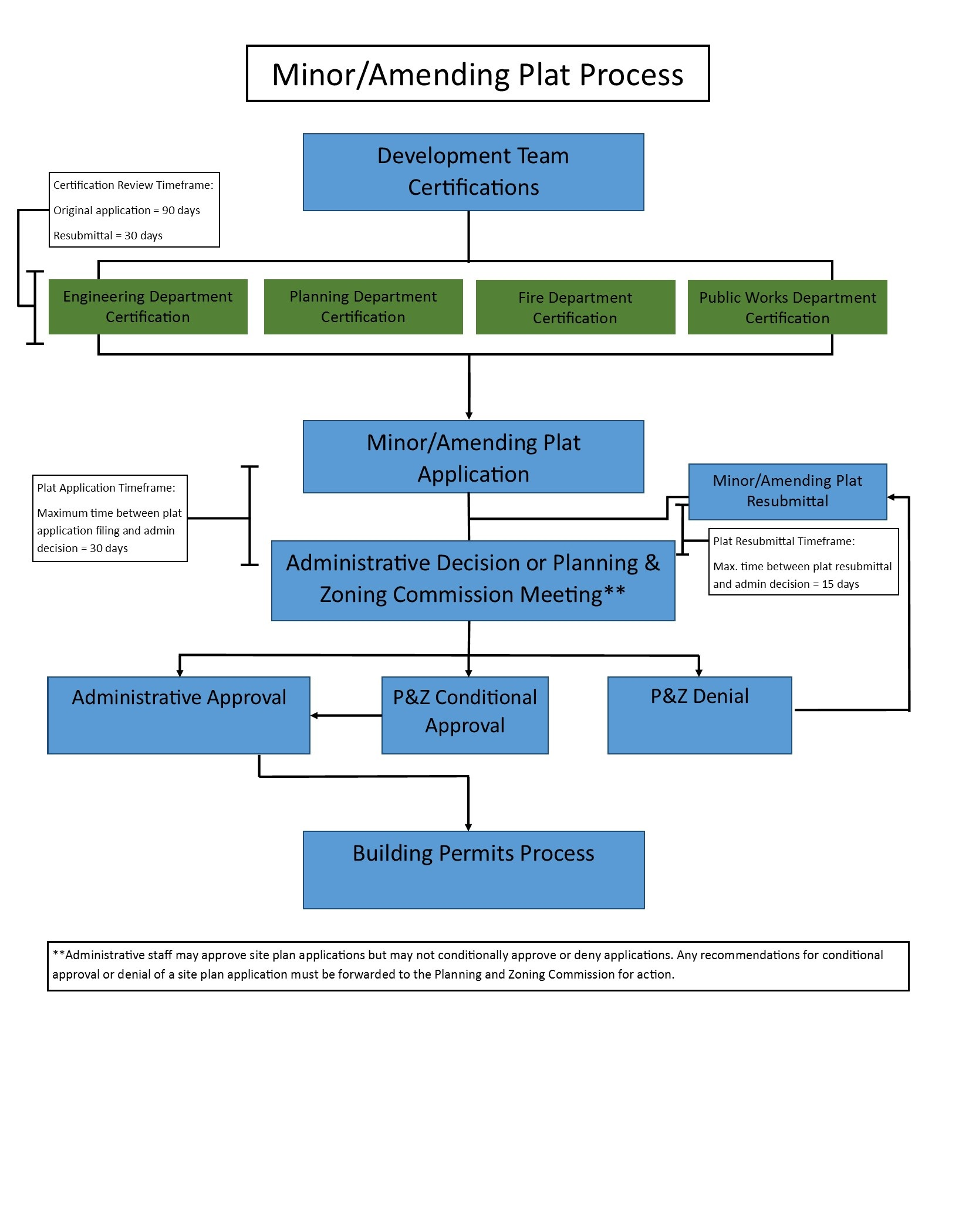Minor-Amending Plat Process Flowchart
